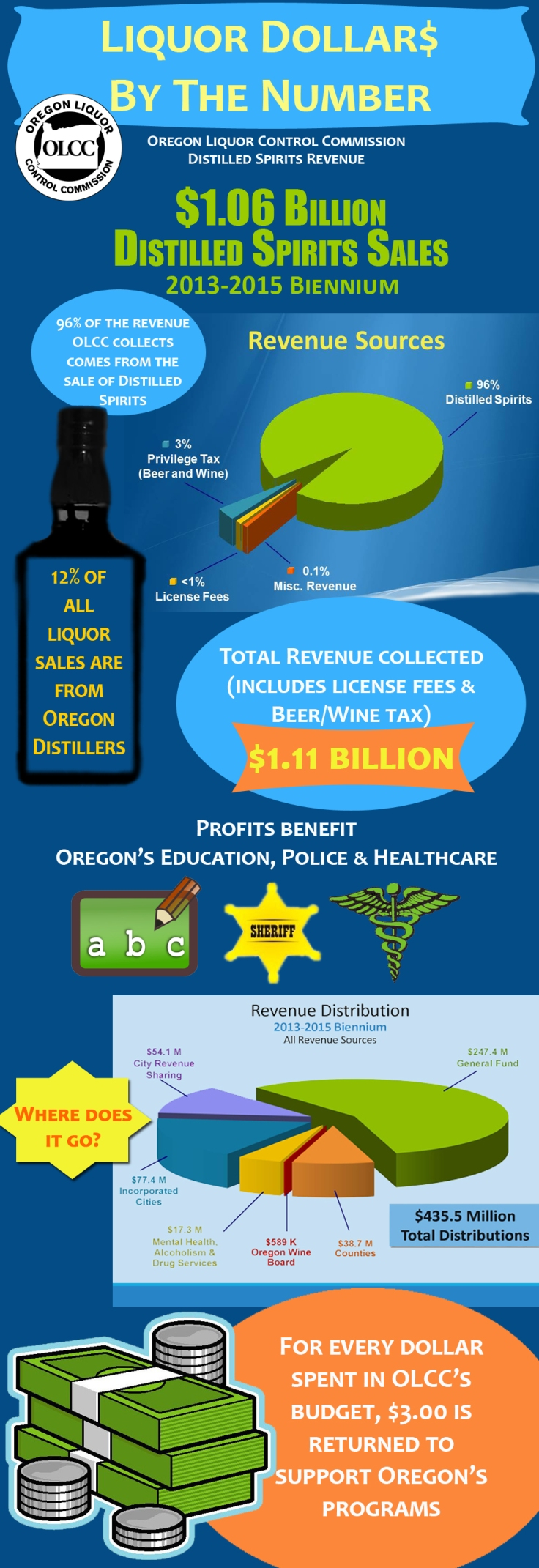 Revenue Info Graphic_2013-2015_Biennium